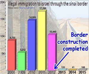 Illegal Immigration To Isreal