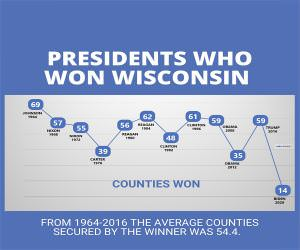 Presidents Who Won Wisconsin