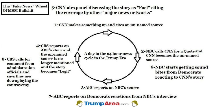 The Wheel Of Fake News